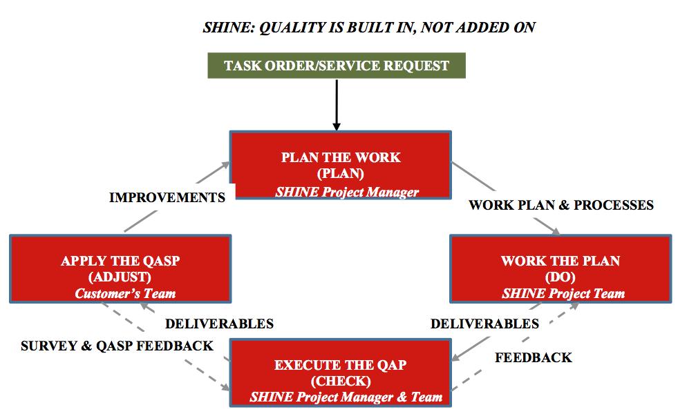SHINE Quality Assurance Program